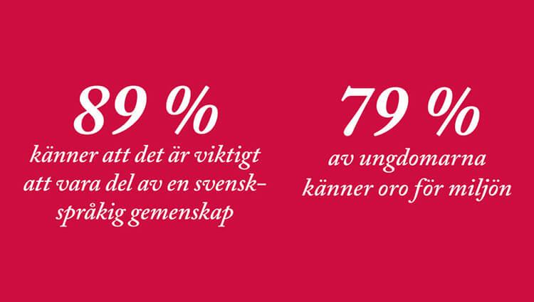 Den svenskspråkiga ungdomsbarometern 2018